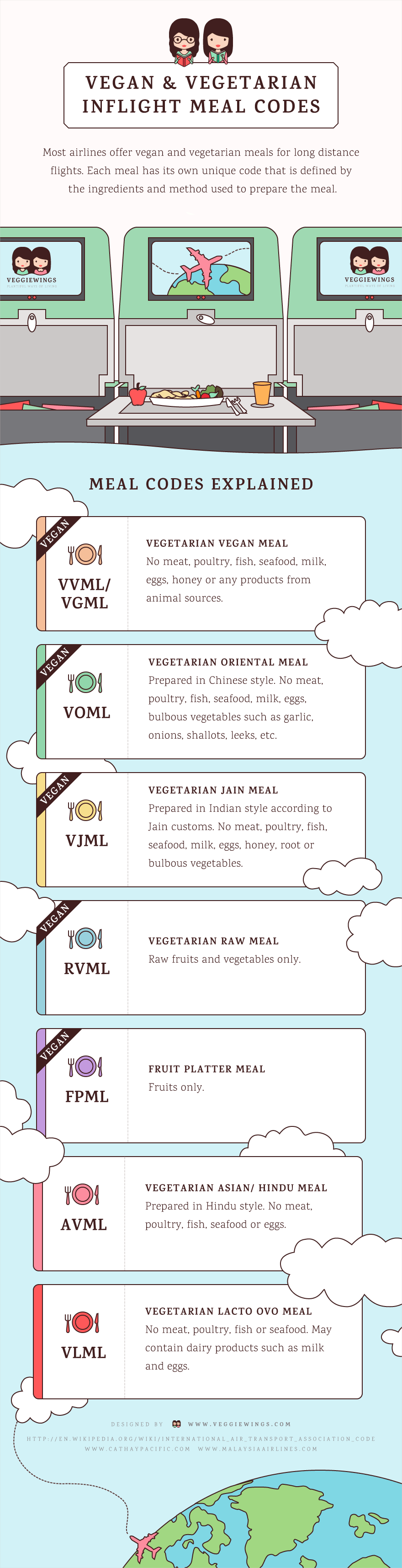 infographic vegan and vegetarian inflight meal codes