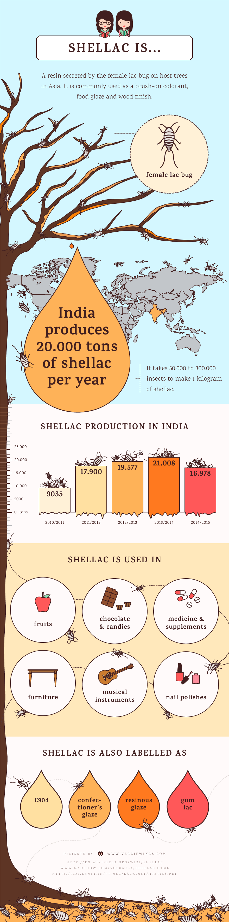 shellac infographic